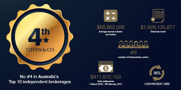 Tiffen & Co named #4 in Australia's top independent brokerages